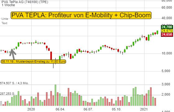 PVA TePla AG (8,11%)