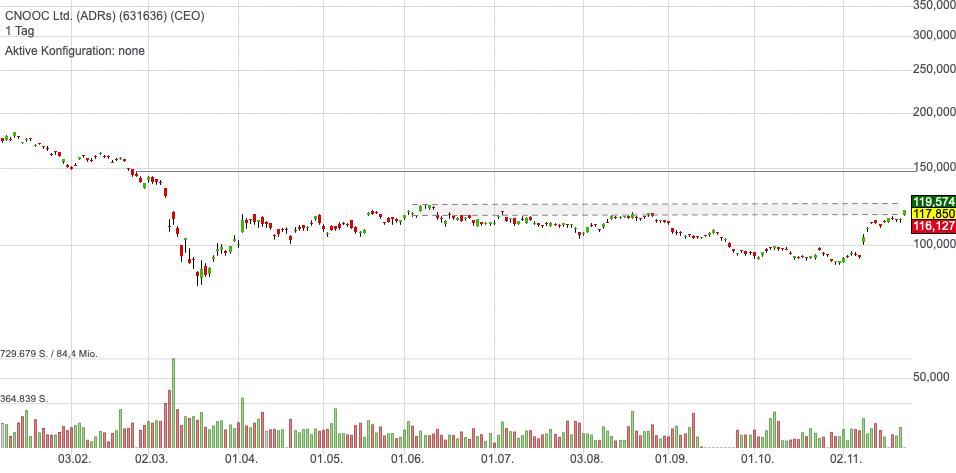 CNOOC Ltd. (ADRs) (-2,22%)
