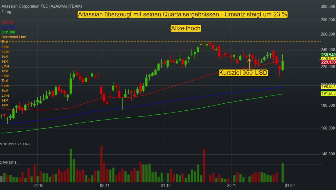 Atlassian Corporation PLC (1,24%)