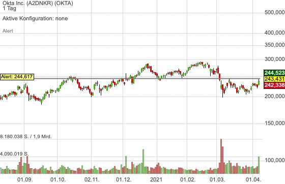 Okta Inc. (2,17%)