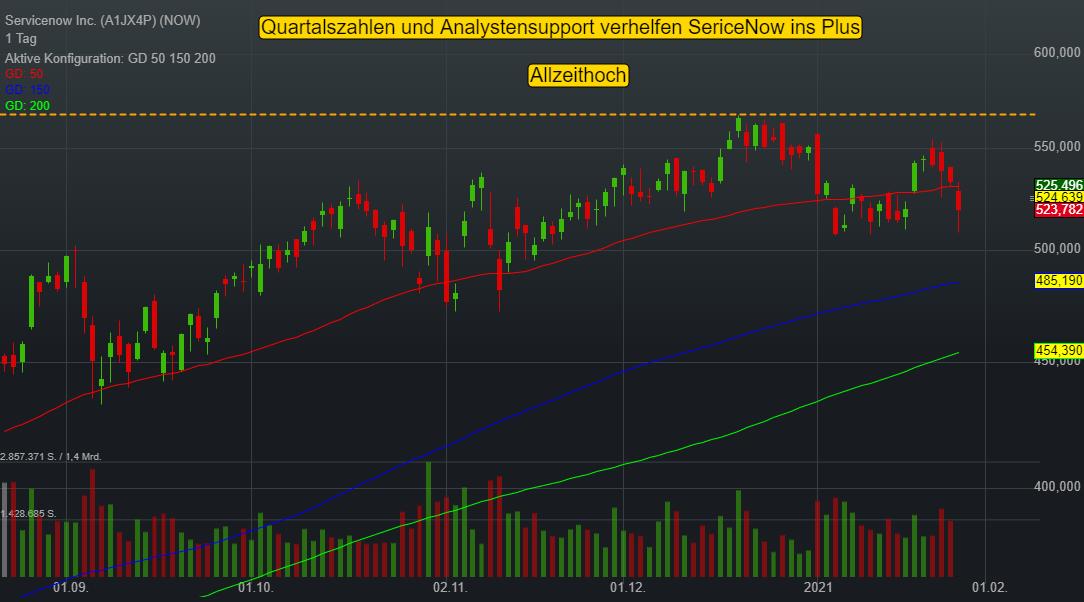 Servicenow Inc. (1,11%)