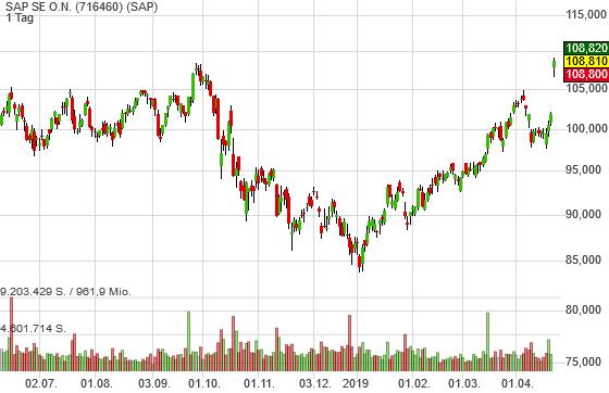 SAP SE O.N. (6,82%)