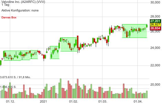 Valvoline Inc. (0,03%)