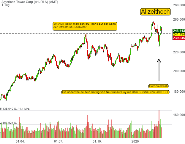 American Tower Corp (-2,21%)