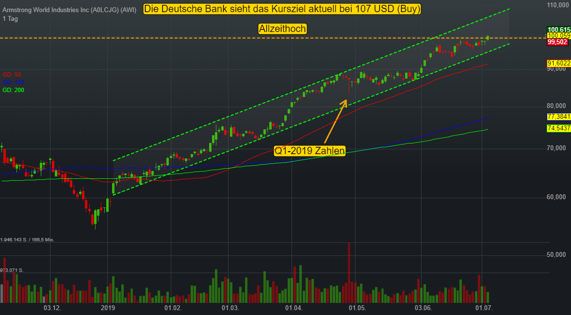 Armstrong World Industries Inc (-0,06%)