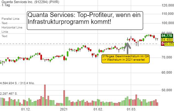 Quanta Services Inc. (-1,05%)
