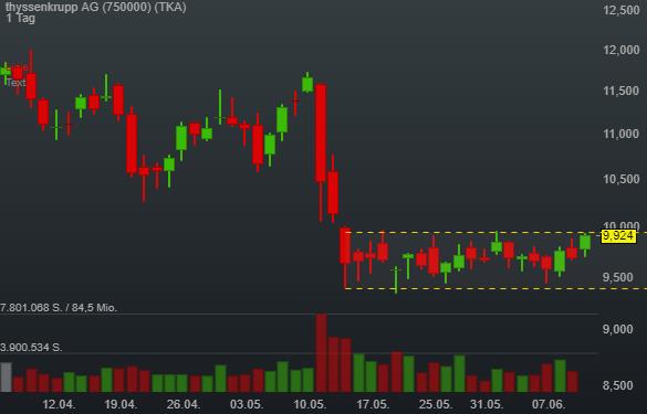 thyssenkrupp AG (2,33%)