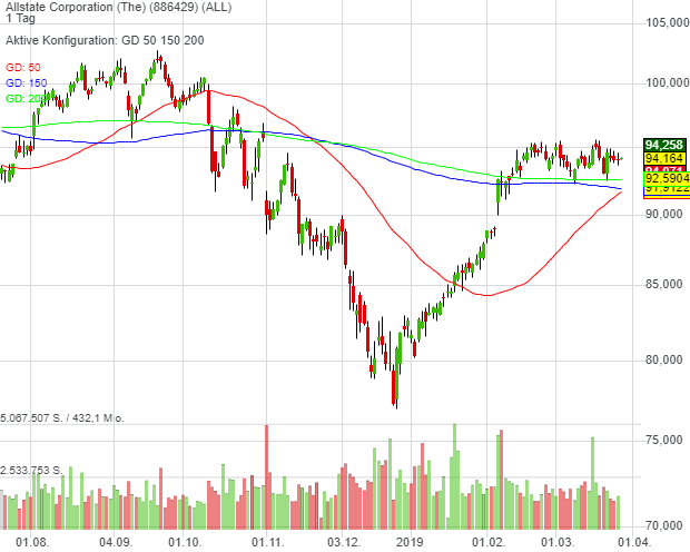 Allstate Corporation (The) (0,07%)