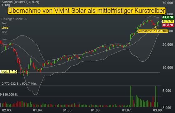 Sunrun (2,99%)