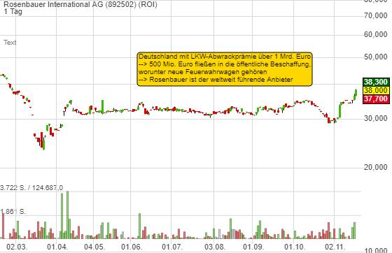 Rosenbauer International AG (4,68%)