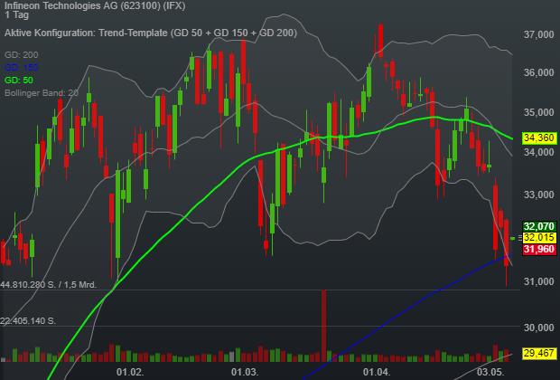 Infineon Technologies AG (2,42%)