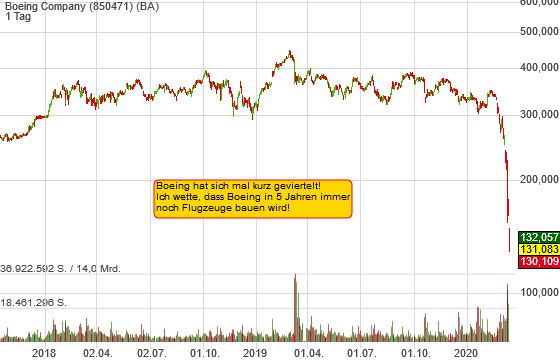 Boeing Company (-22,98%)