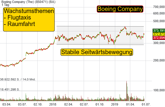 Boeing Company (The) (0,28%)