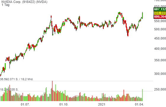 NVIDIA Corp. (-0,31%)