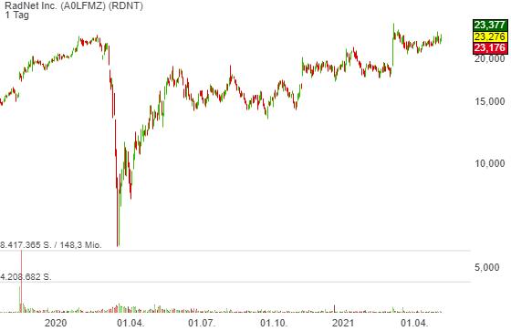 RadNet Inc. (0,03%)