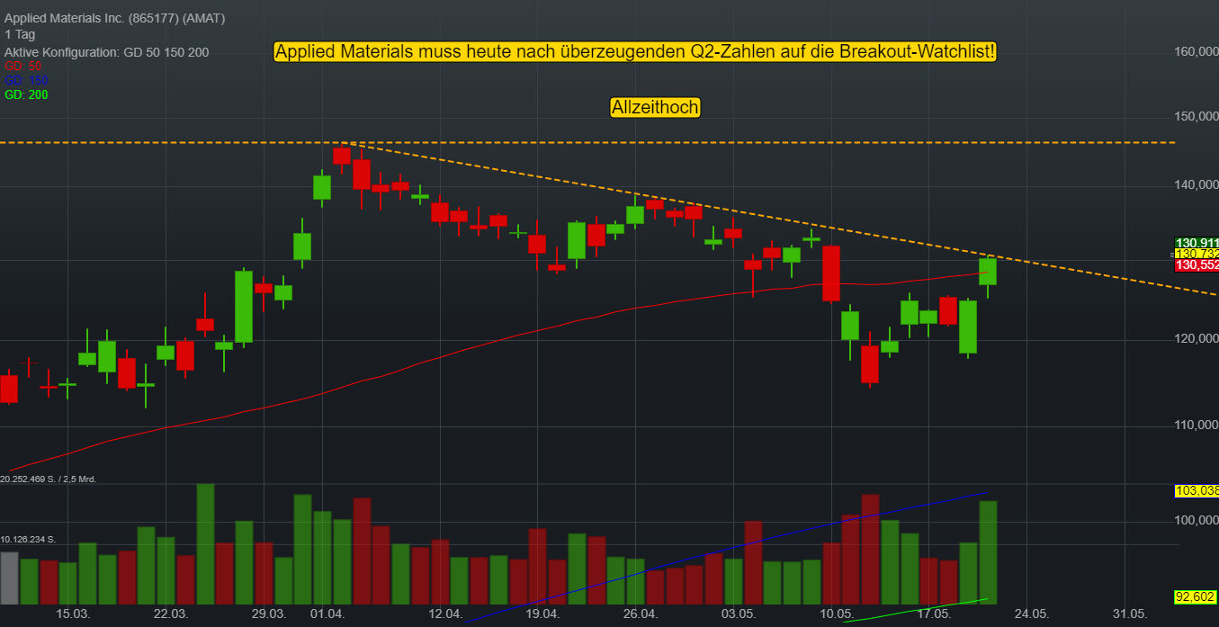 Applied Materials Inc. (0,34%)