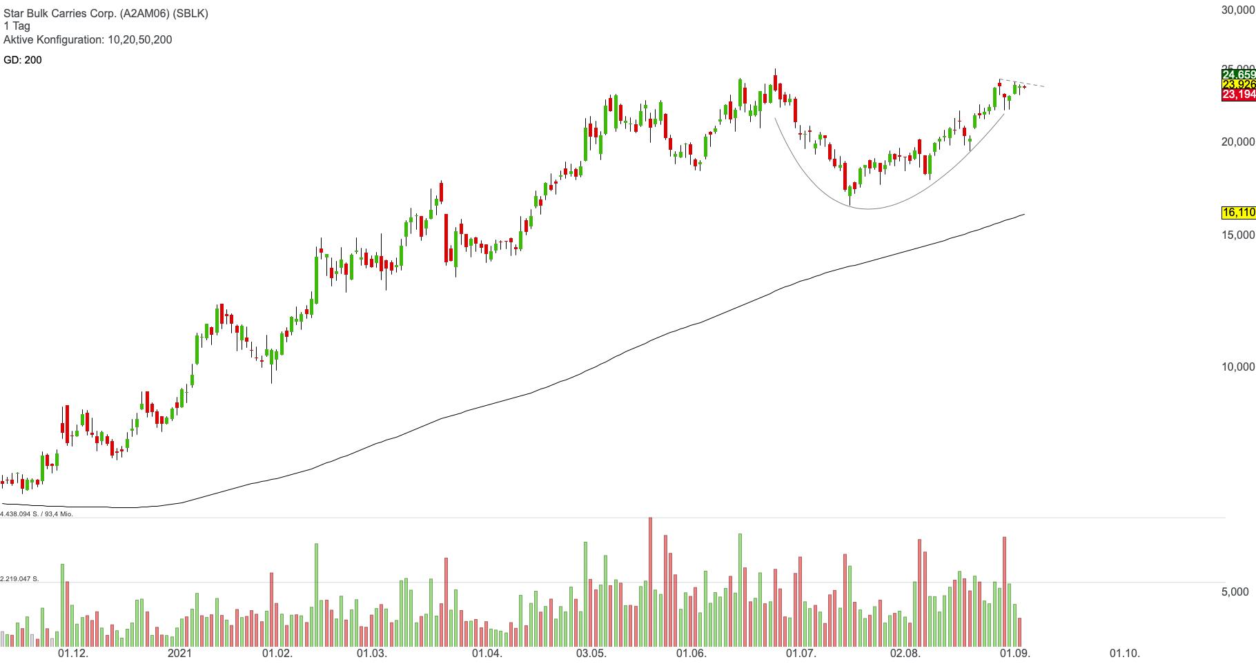 Star Bulk Carries Corp. (0,69%)