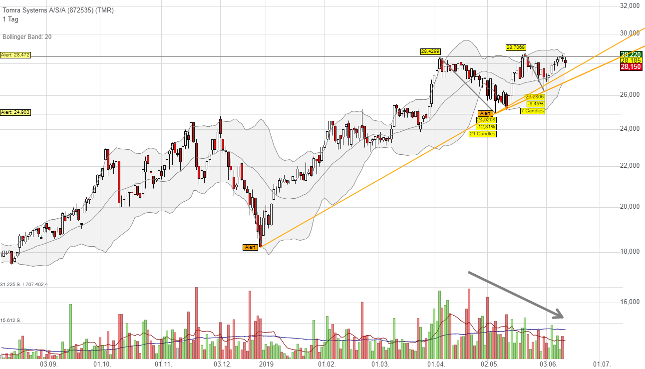 Tomra Systems A/S/A (-0,39%)