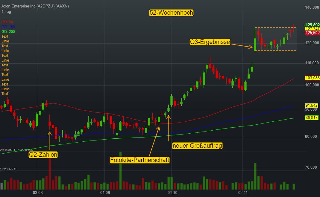 Axon Enterprise Inc (0,20%)