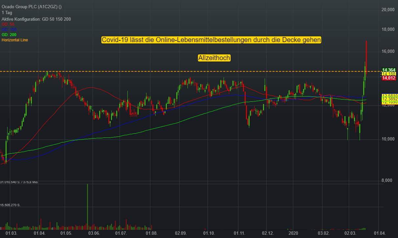 Ocado Group PLC (-4,13%)