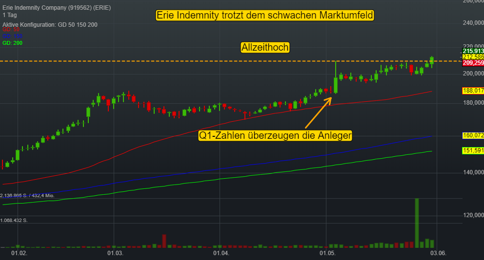 Erie Indemnity Company (-0,04%)