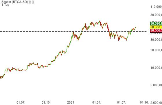 Bitcoin (BTC/USD) (3,18%)