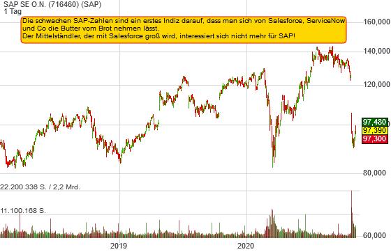 SAP SE O.N. (-0,83%)