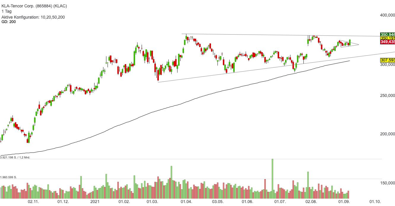 KLA-Tencor Corp. (0,68%)