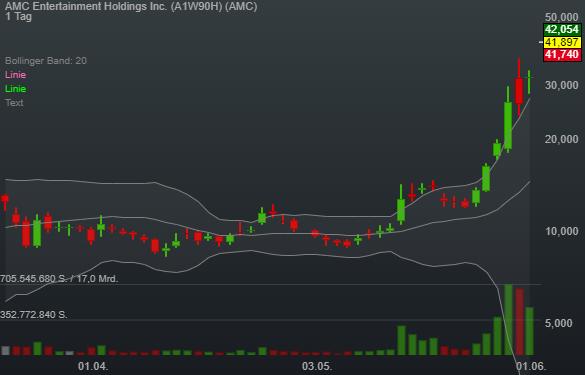 AMC Entertainment Holdings Inc. (31,50%)