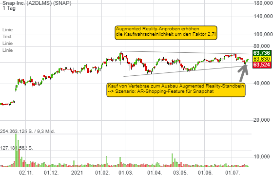 Snap Inc. (0,38%)