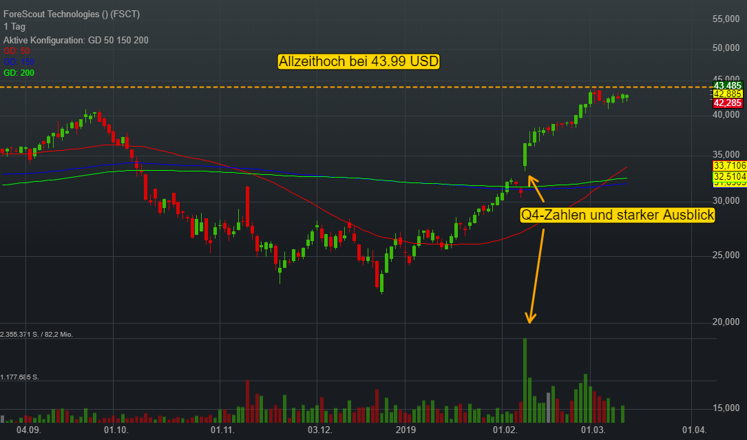 ForeScout Technologies (0,05%)
