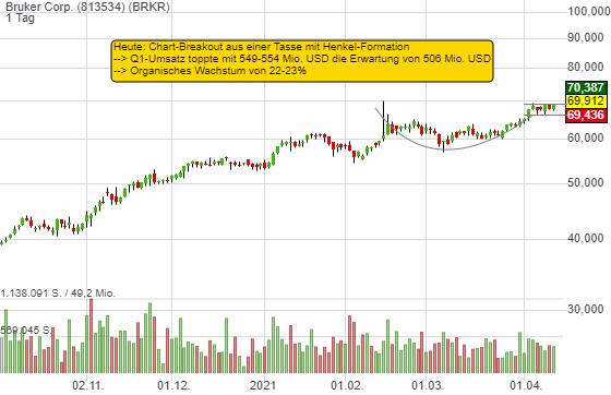 Bruker Corp. (1,35%)