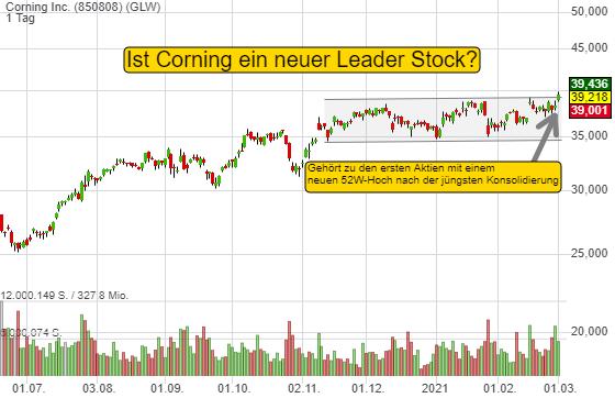 Corning Inc. (-0,64%)