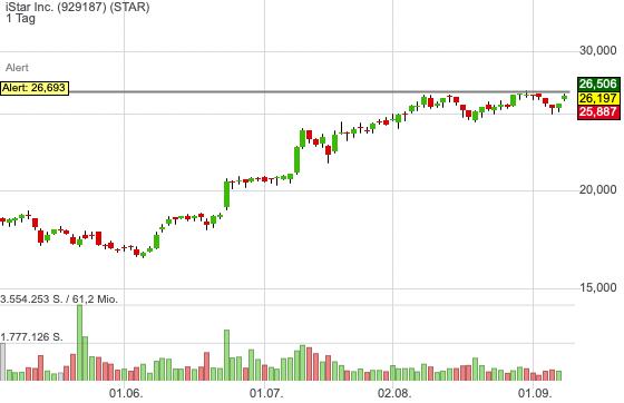 iStar Inc. (-0,17%)