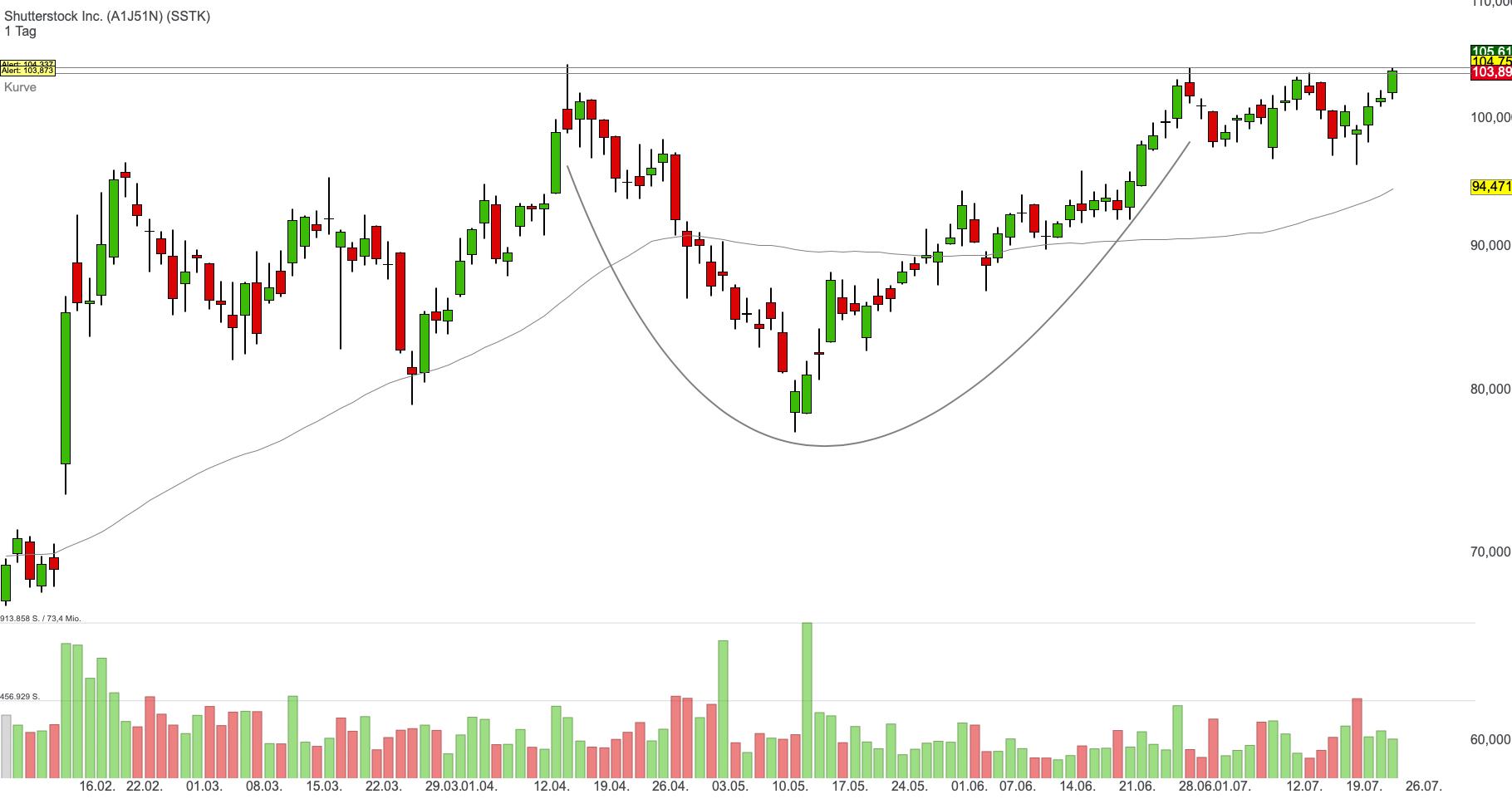 Shutterstock Inc. (0,67%)