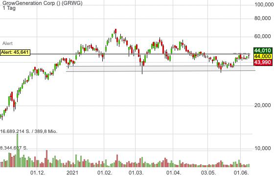 GrowGeneration Corp (-0,23%)