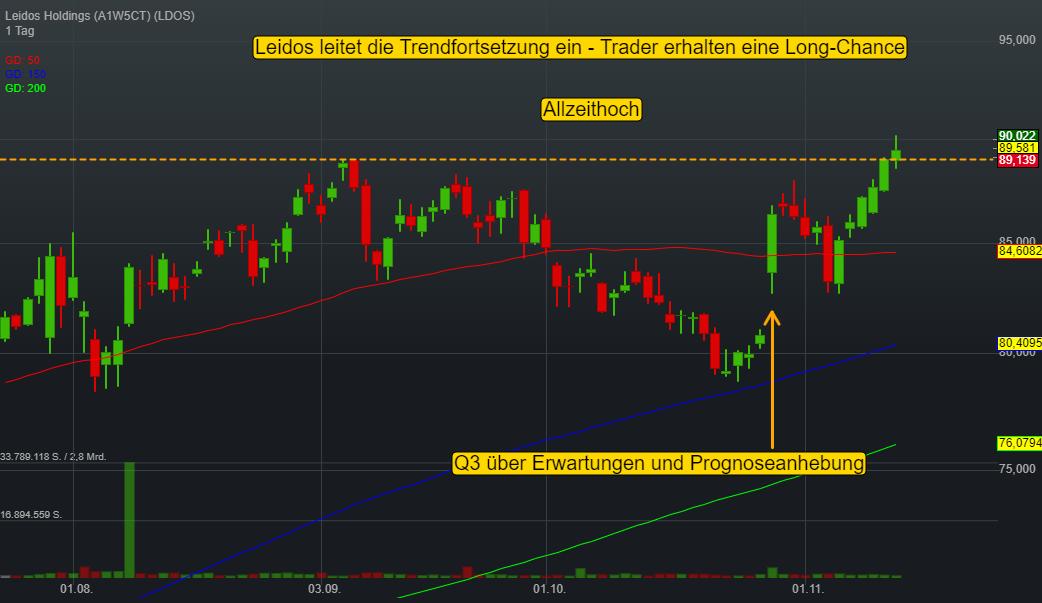 Leidos Holdings (0,10%)