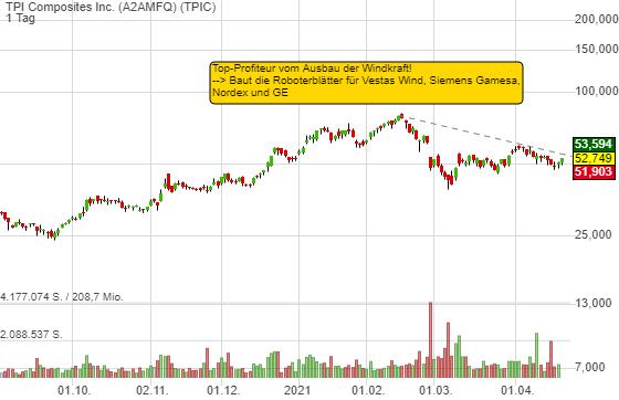 TPI Composites Inc. (0,35%)