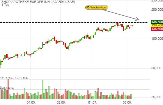 SHOP APOTHEKE EUROPE INH. (0,51%)