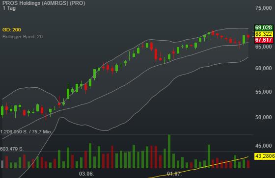 PROS Holdings (1,35%)