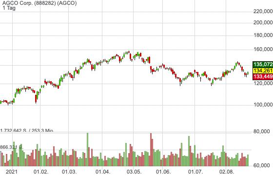 AGCO Corp. (1,77%)
