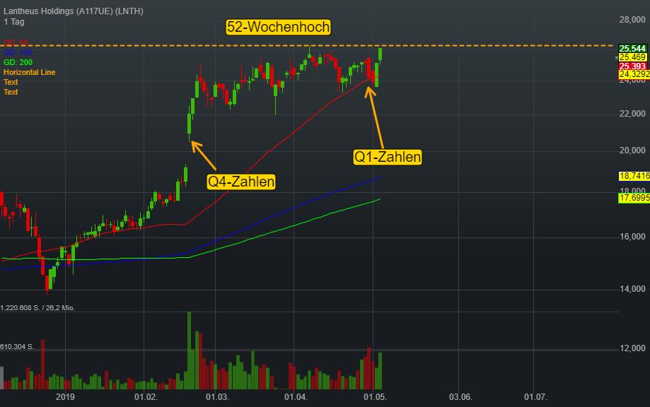Lantheus Holdings (-2,31%)
