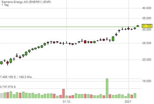 Siemens Energy AG (3,09%)