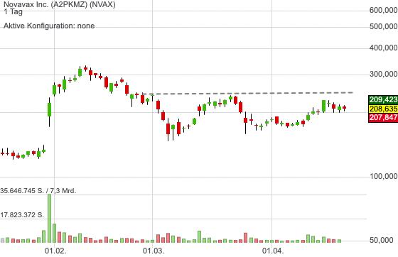 Novavax Inc. (0,42%)