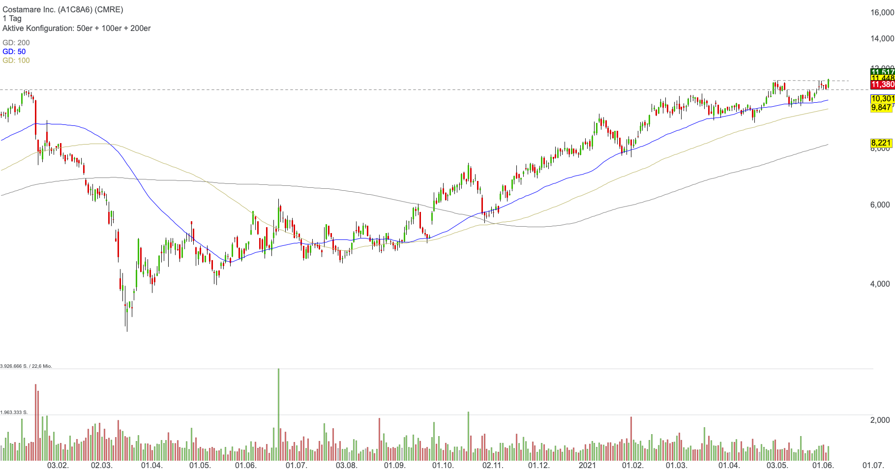 Costamare Inc. (0,13%)