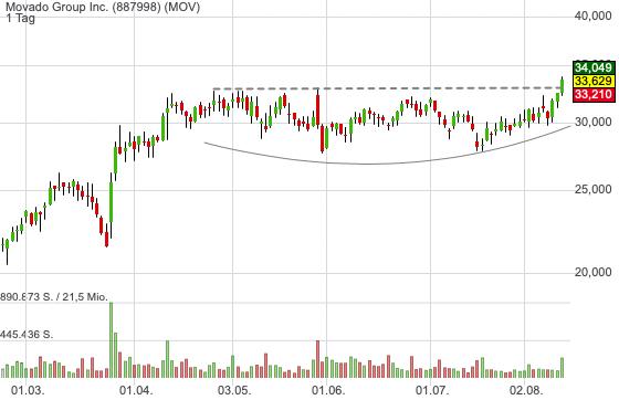Movado Group Inc. (-0,06%)