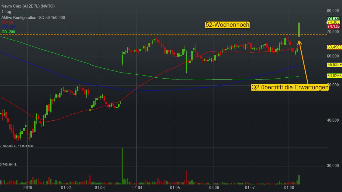 Nevro Corp (-0,10%)