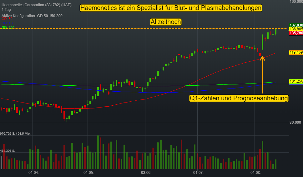 Haemonetics Corporation (-0,41%)