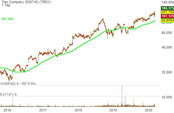 Trex Company (-1,51%)