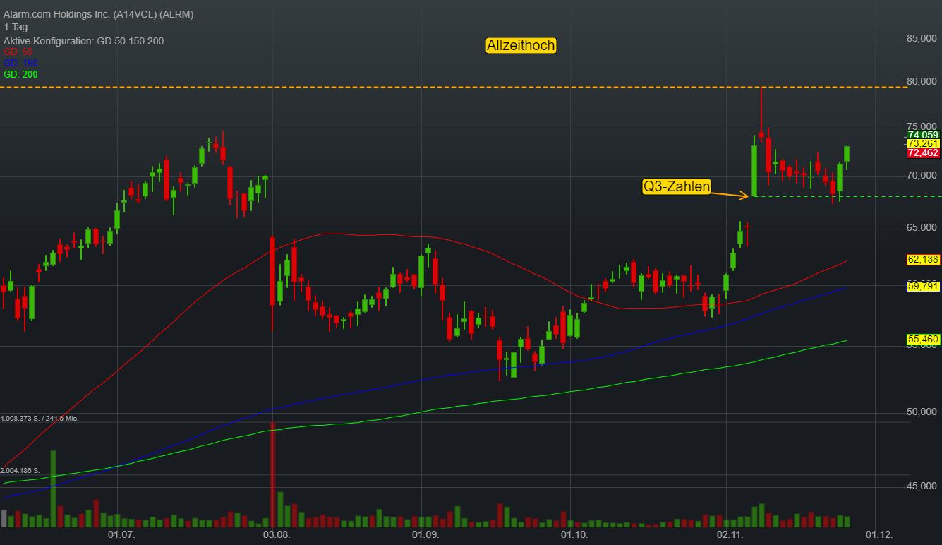 Alarm.com Holdings Inc. (0,30%)
